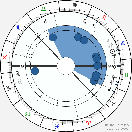Cameron Badenoch wikipedie, horoscope, astrology, instagram
