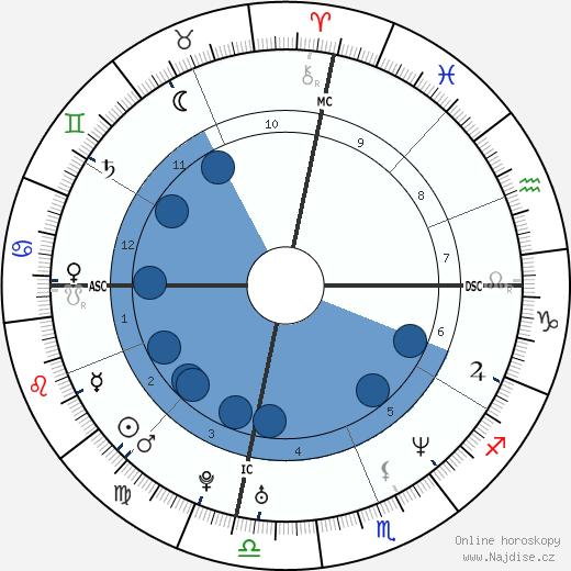 Cameron Diaz wikipedie, horoscope, astrology, instagram