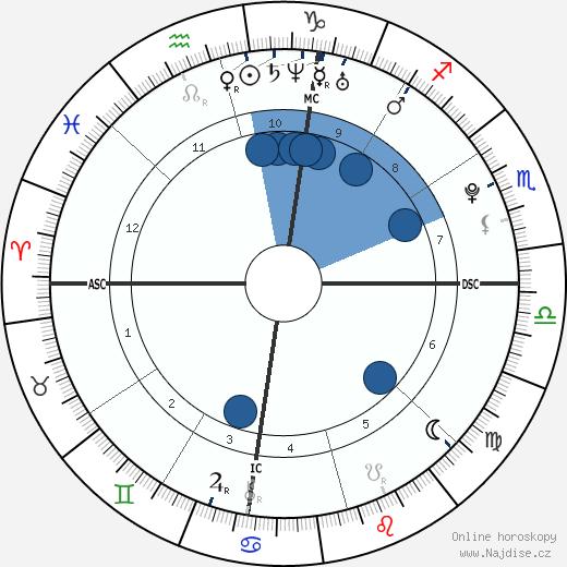 Cameron George Leland wikipedie, horoscope, astrology, instagram