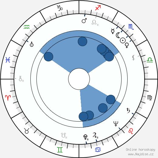 Cameron Mitchell wikipedie, horoscope, astrology, instagram