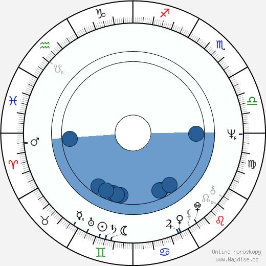Camilla Sparv wikipedie, horoscope, astrology, instagram