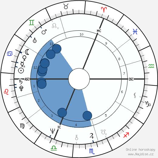 Camilla vévodkyně z Cornwallu wikipedie, horoscope, astrology, instagram