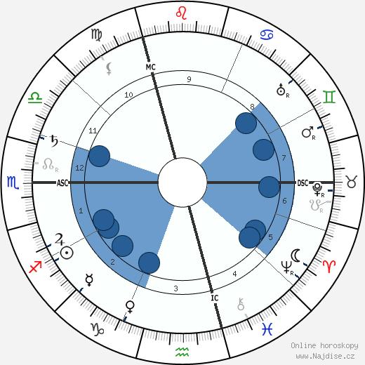 Camille Claudel wikipedie, horoscope, astrology, instagram