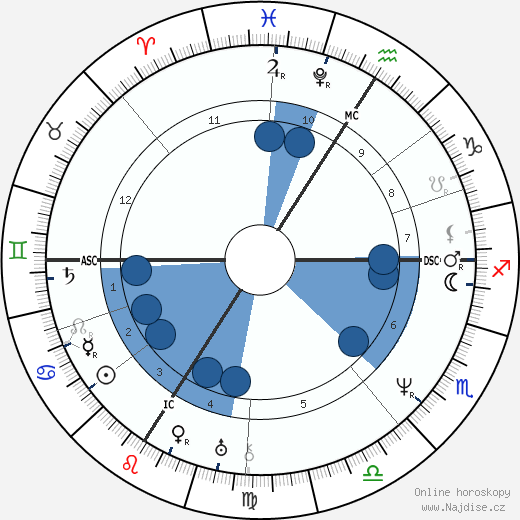 Camille Corot wikipedie, horoscope, astrology, instagram