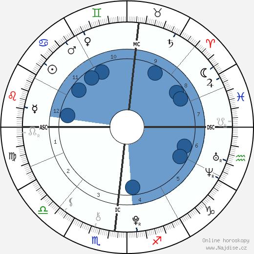 Camille Grimaldi wikipedie, horoscope, astrology, instagram