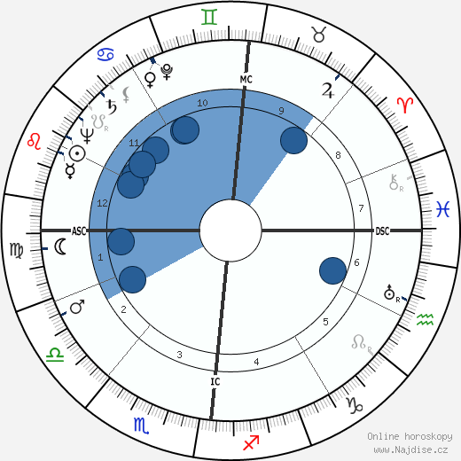 Camille Hilaire wikipedie, horoscope, astrology, instagram