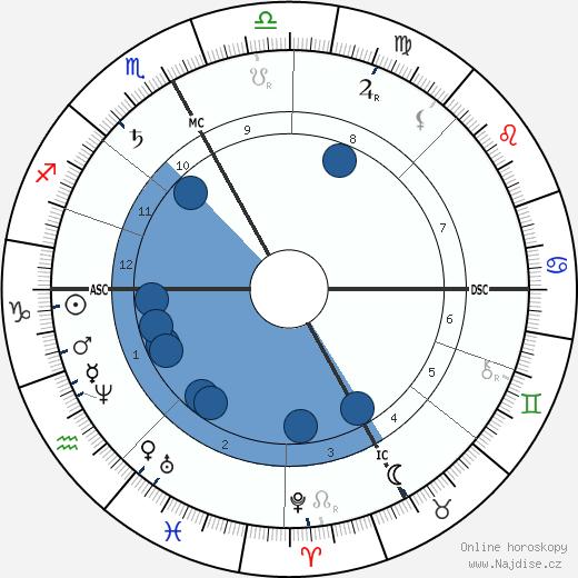 Camille Jordan wikipedie, horoscope, astrology, instagram