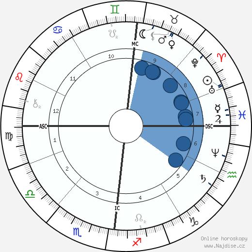 Camille Lemmonier wikipedie, horoscope, astrology, instagram