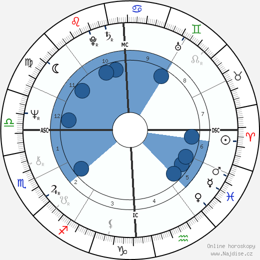 Camille Paglia wikipedie, horoscope, astrology, instagram