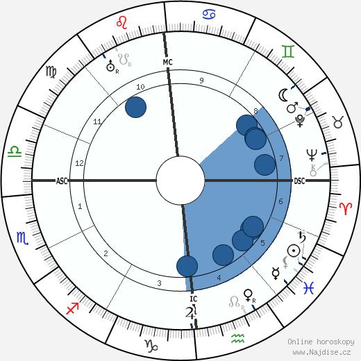 Camille Spiess wikipedie, horoscope, astrology, instagram