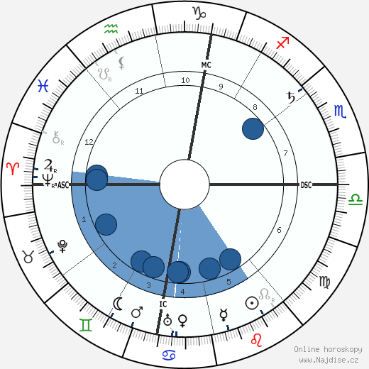 Camillo Olivetti wikipedie, horoscope, astrology, instagram
