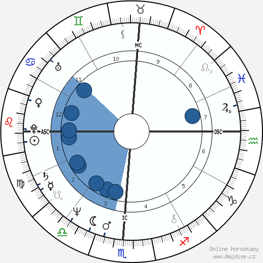 Candice Earley wikipedie, horoscope, astrology, instagram