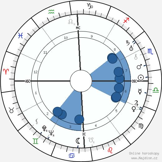 Captain Charles Ulm wikipedie, horoscope, astrology, instagram