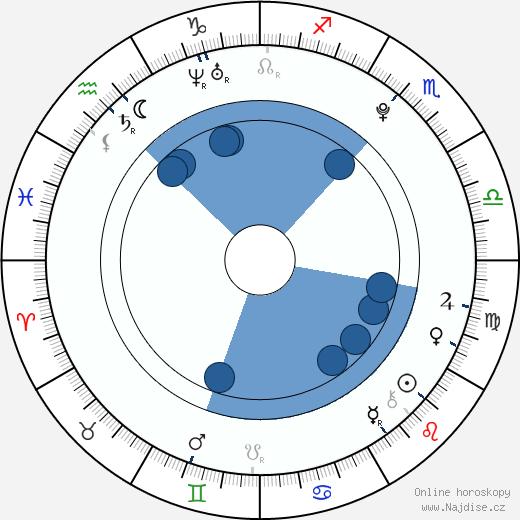 Cara Delevingne wikipedie, horoscope, astrology, instagram