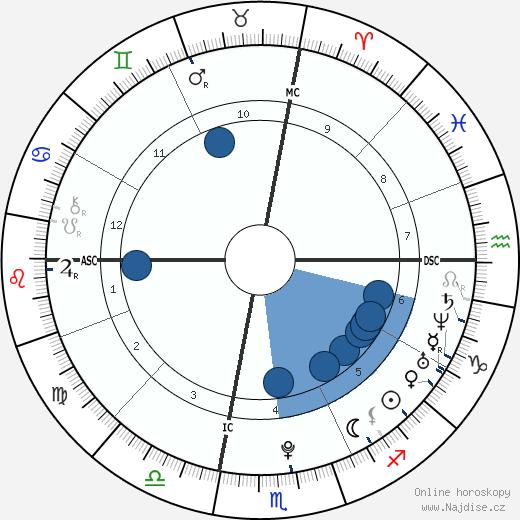 Cardae Douglas wikipedie, horoscope, astrology, instagram
