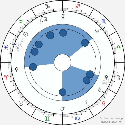 Carey Lowell wikipedie, horoscope, astrology, instagram