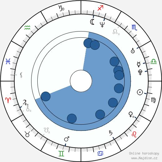 Carina Zampini wikipedie, horoscope, astrology, instagram