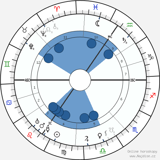 Carl Bosch wikipedie, horoscope, astrology, instagram