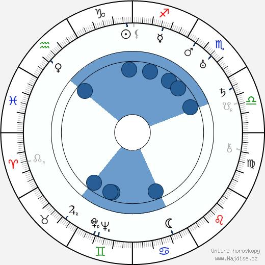 Carl Brisson wikipedie, horoscope, astrology, instagram