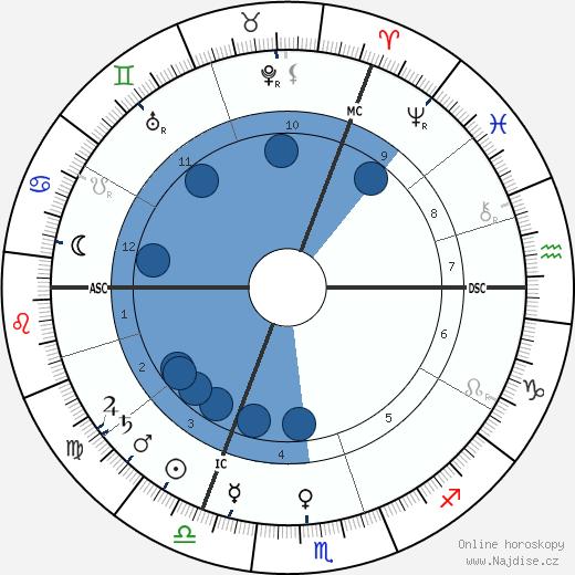 Carl Duisberg wikipedie, horoscope, astrology, instagram