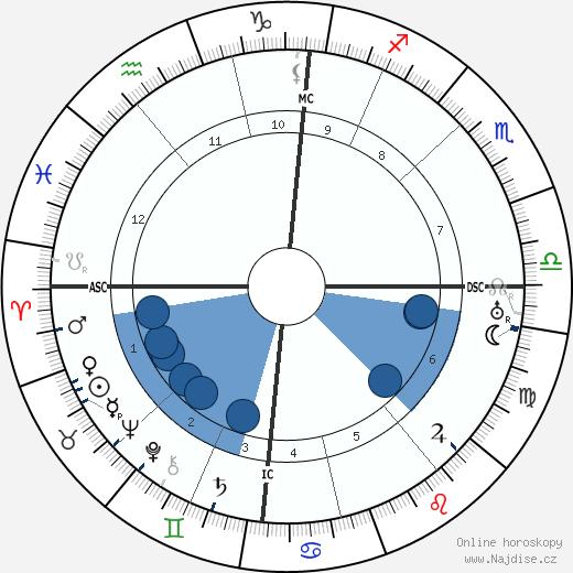 Carl Einstein wikipedie, horoscope, astrology, instagram
