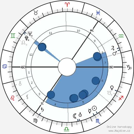 Carl F. W. Borgward wikipedie, horoscope, astrology, instagram