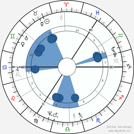 Carl Friedrich Gauss wikipedie, horoscope, astrology, instagram