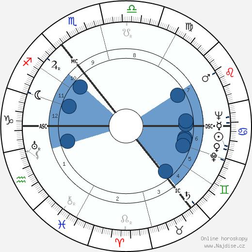 Carl Friedrich von Weizsäcker wikipedie, horoscope, astrology, instagram