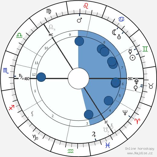 Carl Gustaf von Mannerheim wikipedie, horoscope, astrology, instagram