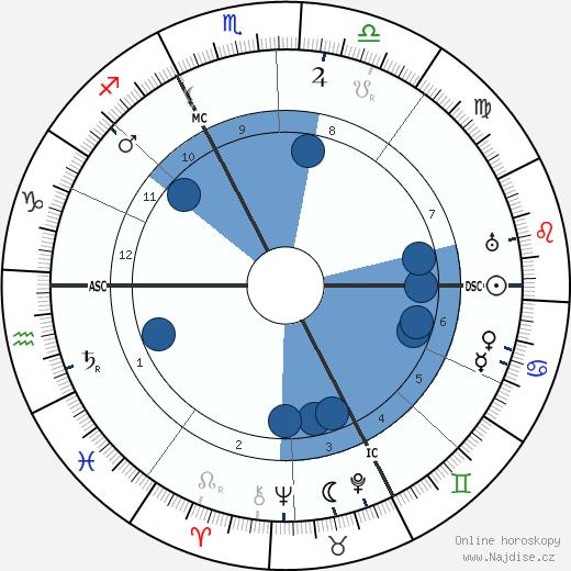 Carl Gustav Jung wikipedie, horoscope, astrology, instagram