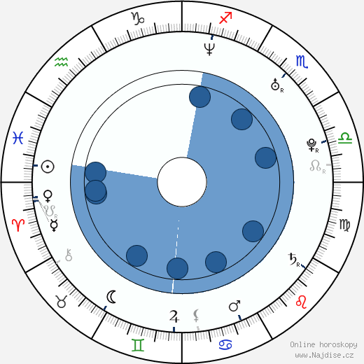 Carl-Johan Bergman wikipedie, horoscope, astrology, instagram