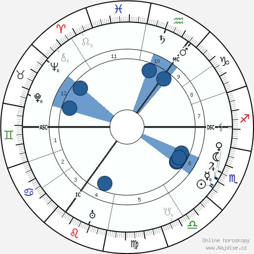 Carl Josef Gauss wikipedie, horoscope, astrology, instagram