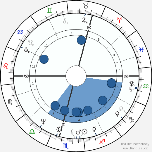 Carl Maria von Weber wikipedie, horoscope, astrology, instagram