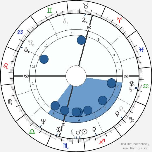 Carl Maria von Weber wikipedie, horoscope, astrology, instagram