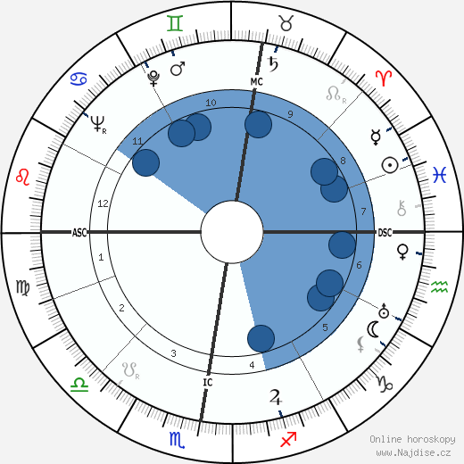 Carl Raddatz wikipedie, horoscope, astrology, instagram