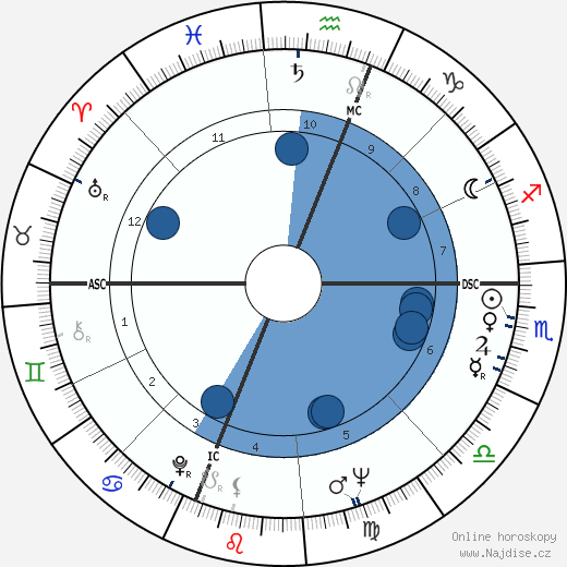 Carl Sagan wikipedie, horoscope, astrology, instagram