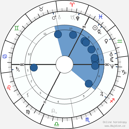 Carl Schurz wikipedie, horoscope, astrology, instagram