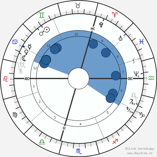 Carl von Linde wikipedie, horoscope, astrology, instagram