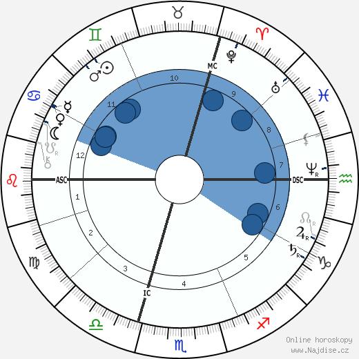 Carl von Linde wikipedie, horoscope, astrology, instagram