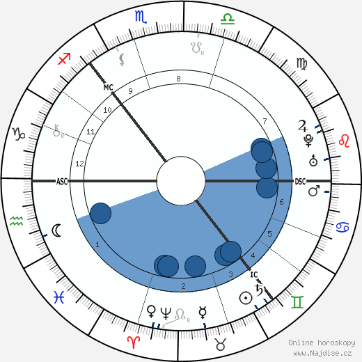 Carl von Linné wikipedie, horoscope, astrology, instagram