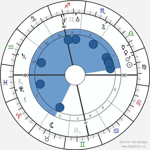 Carl Zeiss wikipedie, horoscope, astrology, instagram