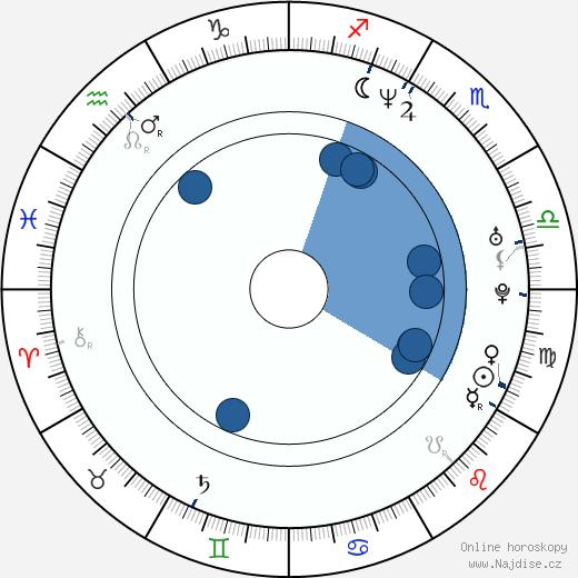 Carla Gugino wikipedie, horoscope, astrology, instagram