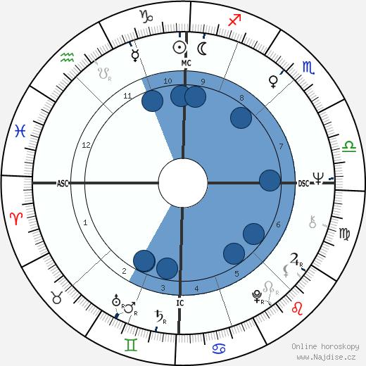 Carlo Benetton wikipedie, horoscope, astrology, instagram