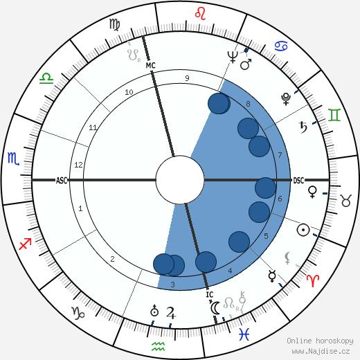 Carlo Biagi wikipedie, horoscope, astrology, instagram