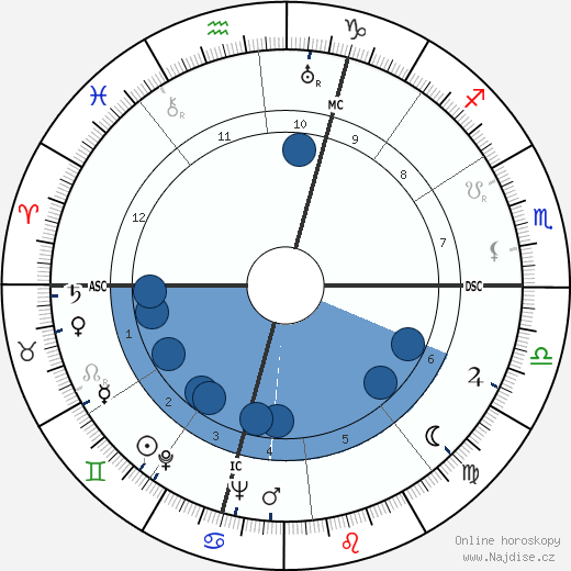 Carlo Ceresoli wikipedie, horoscope, astrology, instagram