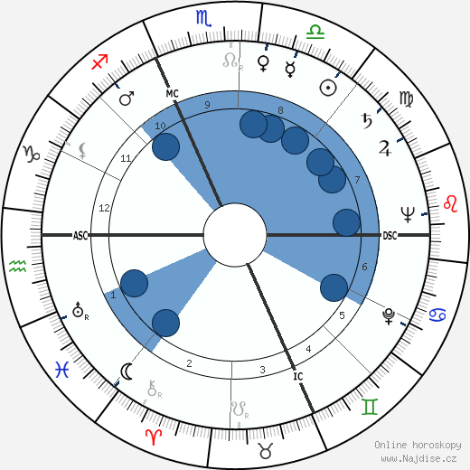 Carlo Dalla Chiesa wikipedie, horoscope, astrology, instagram