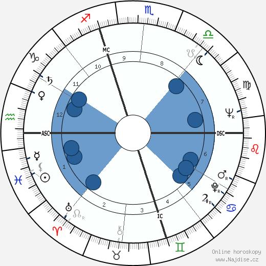 Carlo Galli wikipedie, horoscope, astrology, instagram
