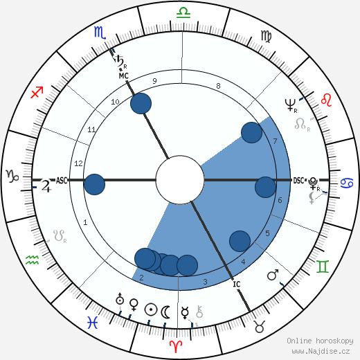 Carlo Nigrisoli wikipedie, horoscope, astrology, instagram