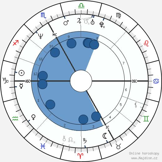Carlo Ponti Jr. wikipedie, horoscope, astrology, instagram