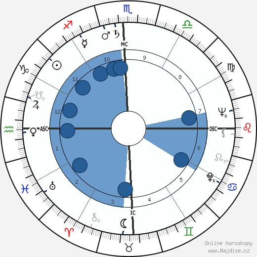 Carlos Castaneda wikipedie, horoscope, astrology, instagram